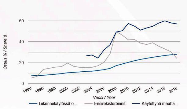 Grafiikka kertoo yllättävää tietoa. Uusien dieseleiden rekisteröinnit vähenivät viime vuonna, mutta liikenteessä olevien dieselhenkilöautojen kokonaisosuus (alin viiva grafiikassa) nousi ennätyksellisen suureksi.. Tämä johtuu käytettyjen dieseleiden maahantuonnissa.