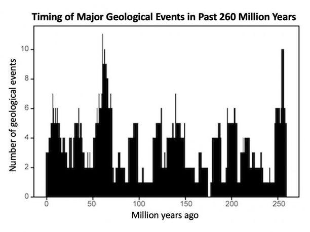 Jaksottaisuutta havaittavissa. Tämän datan perusteella amerikkalaistutkijat laskivat Maapallon biologis-geologisen pulssin jaksoksi 27,5 miljoonaa vuotta.