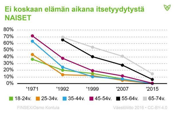 Vaikka suomalaisten yhdynnät ovat vähentymässä, kiinnostus seksiä kohtaan ei ole hävinnyt minnekään. Omaa seksuaalista halua toteutetaan yhä useammin itsetyydytyksen avulla.