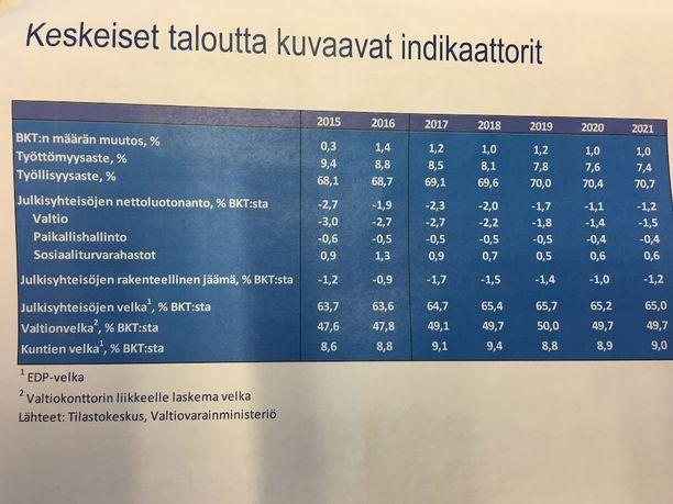 Valtiovarainministeriön johtavat virkamiehet esittelivät tiedotustilaisuudessaan taulukkoa, josta käy ilmi, ettei hallitus ole saavuttamassa työllisyysastetta ja valtiontalouden alijäämää koskevia tavoitteitaan.