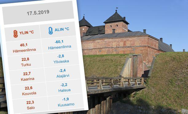 Hämeenlinnassa oli perjantaina kesäisen lämmintä, mutta ei kuitenkaan ihan niin lämmintä kuin Ilmatieteen laitos kertoo verkkosivuillaan.