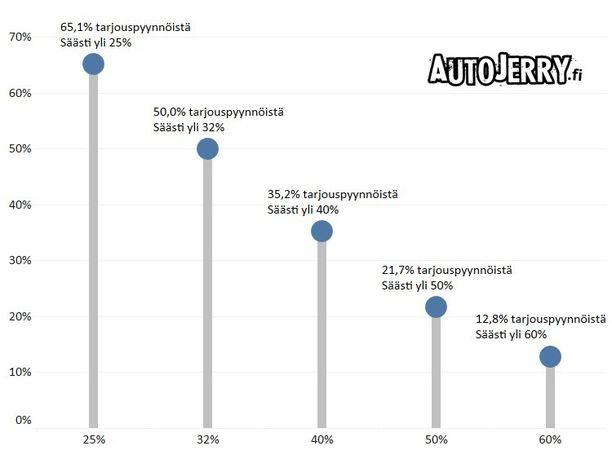 Säästöprosentti AutoJerry.fi-palvelussa välitettyjen tarjousten kesken.