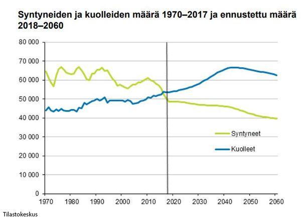 Suomessa kuolee jo nyt enemmän ihmisiä kuin syntyy. Kehitys jatkuu samansuuntaisena Tilastokeskuksen ennusteen mukaan.
