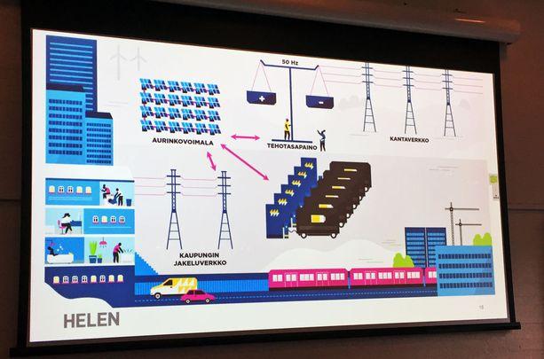 Kun autoja on paljon järjestelmässä esimerkiksi kodweissa, niin silloin sähköautoista muodostuu todellinen energiareservi.
