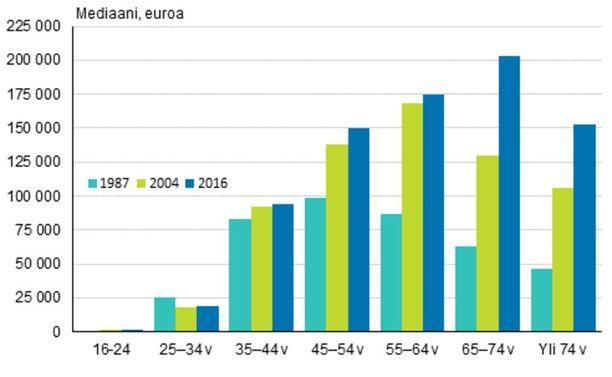 Keskimääräinen nettovarallisuus (mediaani) viitehenkilön iän mukaan 1987, 2004 ja 2016 (euroa, vuoden 2016 hinnoin). Lähde: Tilastokeskus.