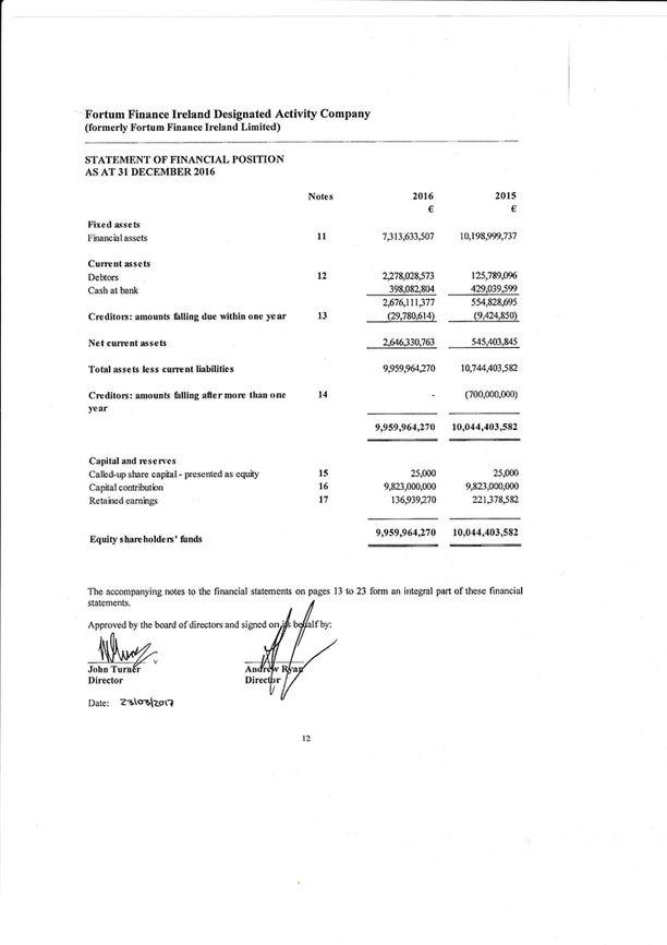 Fortumin irlantilaisen rahoitusyhtiön Finance Ireland Designated Activity Companyn kymmenen miljardin euron tase eli lainasaamiset varoissa ja niiden sijoitus emoyhtiöstä omassa pääomassa.