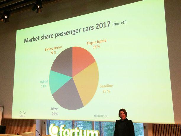 Tänä vuonna tilanne näyttää kovin erilaiselta: yli puolessa autoista on sähkömoottori.