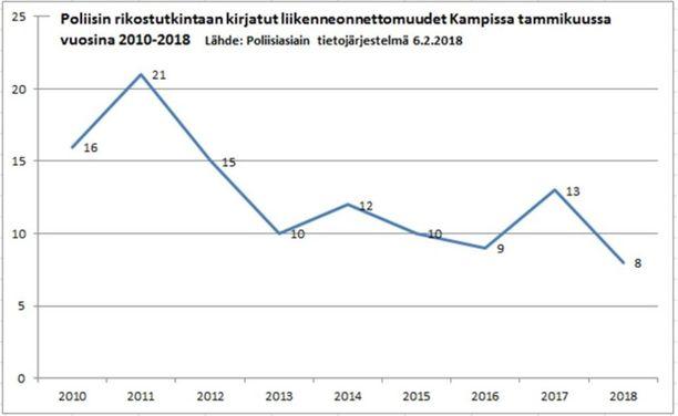 Liikenneonnettomuudet Kampissa tammikuussa vuosina 2010-2018.