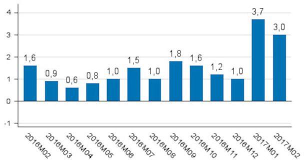 Tilastokeskuksen mukaan Suomen kausitasoitettu ja työpäiväkorjattu tuotanto oli 3,0 prosenttia ylemmällä tasolla kuin vuotta aiemmin. Samalla tilastokeskus korjasi tammikuun vastaavan lukeman ylöspäin. Tammikuun tuotanto kasvoi tarkentuneiden tietojen mukaan 3,7 prosenttia (oli 2,4) edellisvuoden tammikuusta.