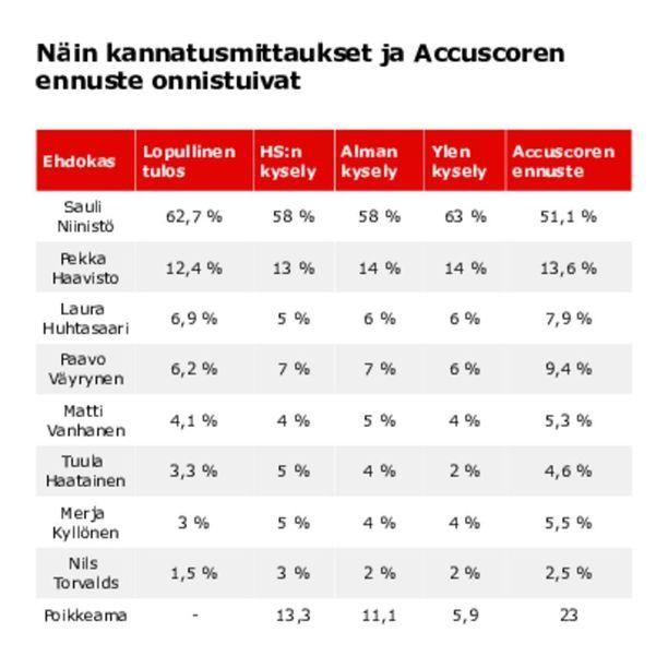 Taulukossa viimeisten kannatuskyselyiden ja Accuscoren ennusteen luvut sekä niiden poikkeamat lopullisesta vaalituloksesta.
