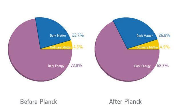 UNIVERSUMIN RESEPTI Käsitykset maailmankaikkeuden rakenteesta ennen ja jälkeen Planck-mittausten. Klikkaa kuvaa suurentaaksesi sen.