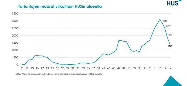 Kuvaaja näyttää tartuntojen määrän Hus-alueella viime keväästä lähtien.