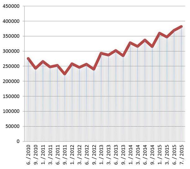 Työttömien työnhakijoiden määrä on kasvanut jo vuosikausia, eikä käännettä parempaan näy.