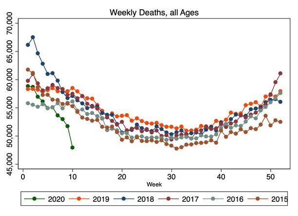 Kuvassa näkyy yhden viikon aikana kuolleiden määrä viiden viimeisen vuoden aikana. Tämän vuoden vihreä käyrä on kuvassa pudotuksessa.