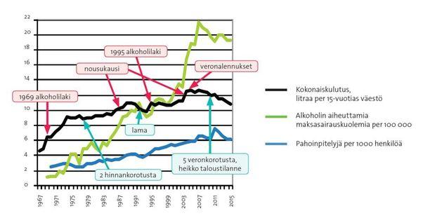 Alkoholin aiheuttamien maksasairauksien määrä räjähti, kun alkoholiveroa kevennettiin vuonna 2013. Ne ovat neljä kertaa yleisempi syy suomalaisten kuolemaan kuin tieliikenneonnettomuudet.