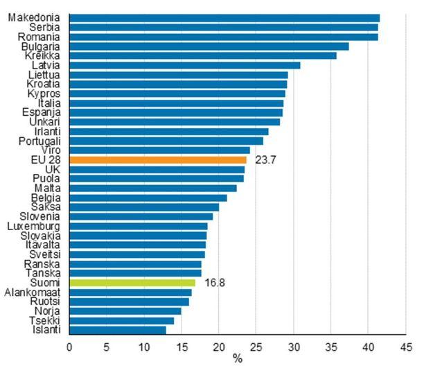Köyhyys- tai syrjäytymisuhan alla elävien henkilöiden osuus maan väestöstä vuonna 2014. Lähde: EU ja Tilastokeskus.