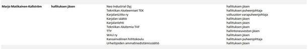 Työeläkeyhtiö Elon verkkosivuilta löytyvän listauksen mukaan Matikainen-Kallström on monessa mukana.