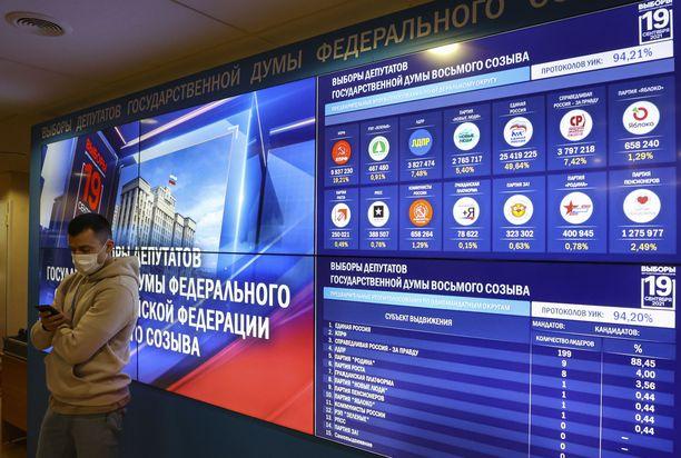 Putinin tukipuolue Yhtenäinen Venäjä sanoo voittaneensa vaalit.
