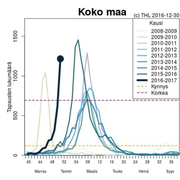 Influenssapiikki tulee tänä vuonna selvästi normaalia aiemmin.