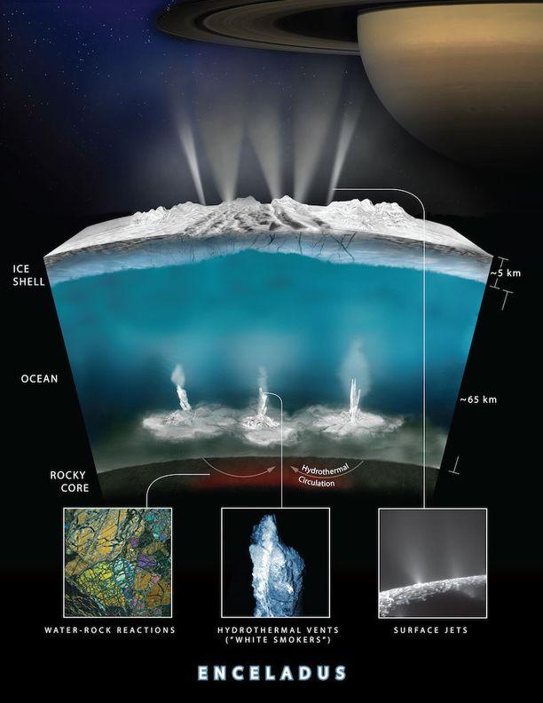 Nasan mukaan Enceladuksen valtameressä voisi teoriassa olla samanlaista elämää kuin maapallon valtamerten syvyyksissä.