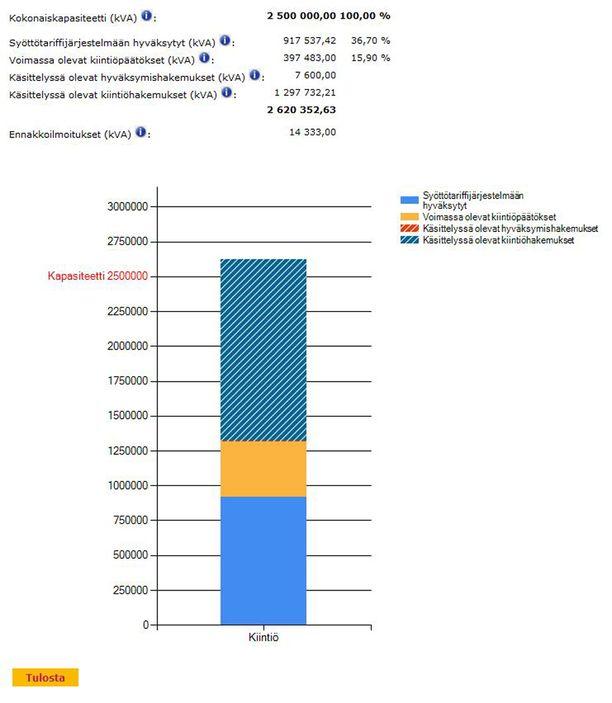 Energiaviraston kiintiölaskuri ylitti tiistaina ensimmäisen kerran 2.500 megavolttiampeerin rajapyykin. Tämä on enimmäismäärä tuulisähköä, jolle veronmaksajat maksavat tuotantotukia. Klikkaa grafiikka suuremmaksi.