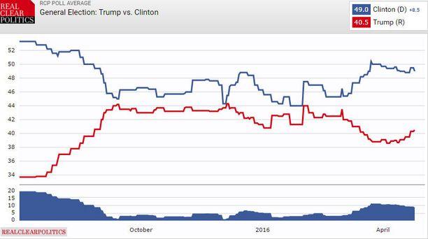 Jos Clinton ja Trump joutuvat vastakkain presidentinvaalissa, Trump häviää mielipidemittausten mukaan selvästi.