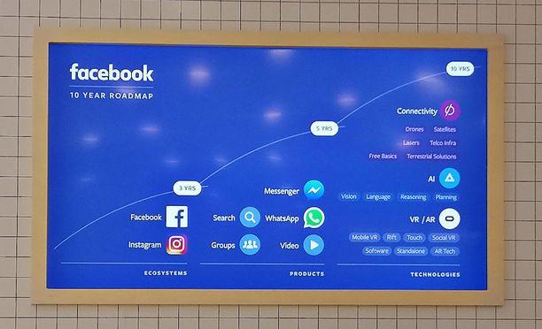 Kuten 10-vuotissuunnitelmasta näkyy, Facebook ja Whatsapp ovat vain sivujuonteita matkalla kohti laajempaa teknologiayhtiötä