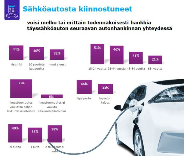 Autottomat nuoret ja helsinkiläiset ovat kiinnostuneimpia täyssähköautoista.
