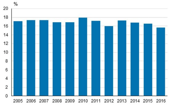 Köyhyys- tai syrjäytymisriskissä elävien osuus Suomessa vuosina 2005-2016. LÄHDE: EU ja Tilastokeskus.