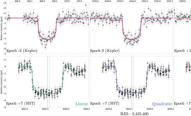 Tähtitieteilijät havainnoivat tähden kirkkauden muutosta eksoplaneetan kulkiessa sen editse.
