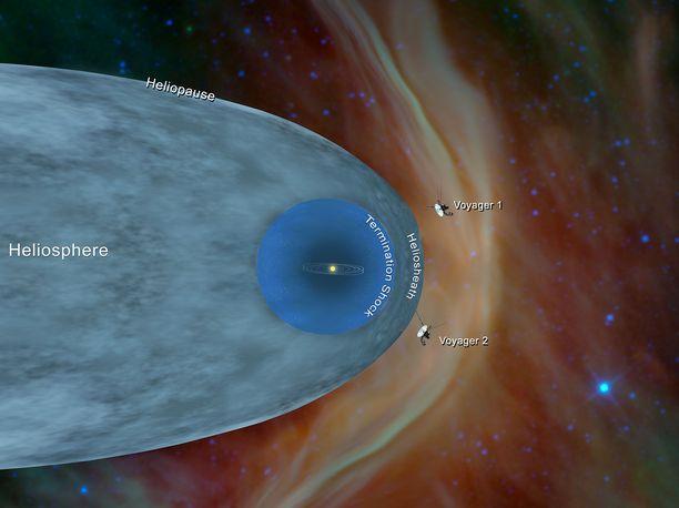 Havainnekuva Voyager-luotainten sijainnista.