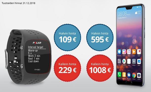 Esimerkiksi Polar M430 -urheilukellon tai Huawei P20 Pro Dual SIM 128GB -puhelimen voi löytää huomattavasti halvemmalla, kun vertailee hintoja ennen ostamista.