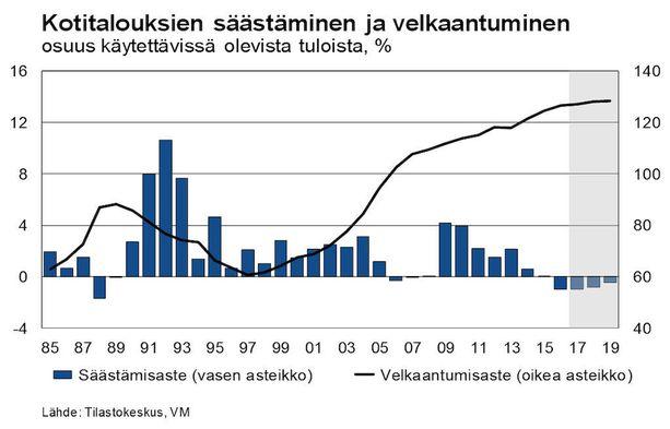 Valtiovarainministeriö ennustaa kotitalouksien velkaantumisen jatkuvan myös tulevina vuosina.