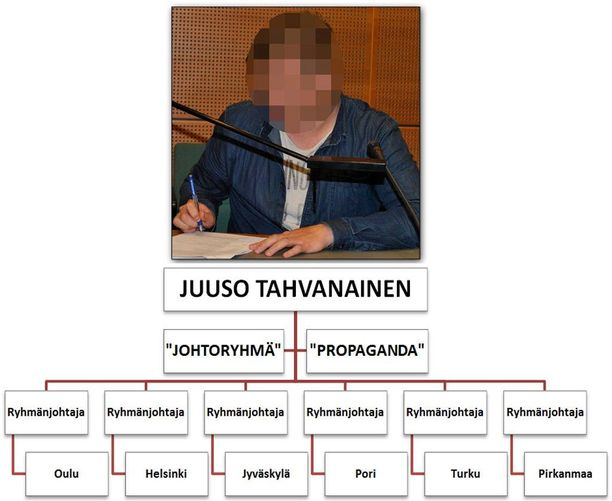 """Rautalankamalli SVL:n organisaatiosta: ylimpänä on liikkeen johtaja Juuso Tahvanainen, jota avustaa """"johtoryhmä"""". """"Propagandaosasto"""" vastaa etenkin SVL:n verkkosivuista. Paikallistason toiminnasta vastaavat eri paikkakuntien ryhmänjohtajat. Kuvan saa klikkaamalla suuremmaksi"""
