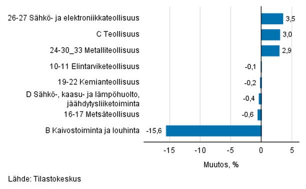 Teollisuustuotannon (BCD) kausitasoitettu muutos edellisestä kuukaudesta, %, TOL 2008.