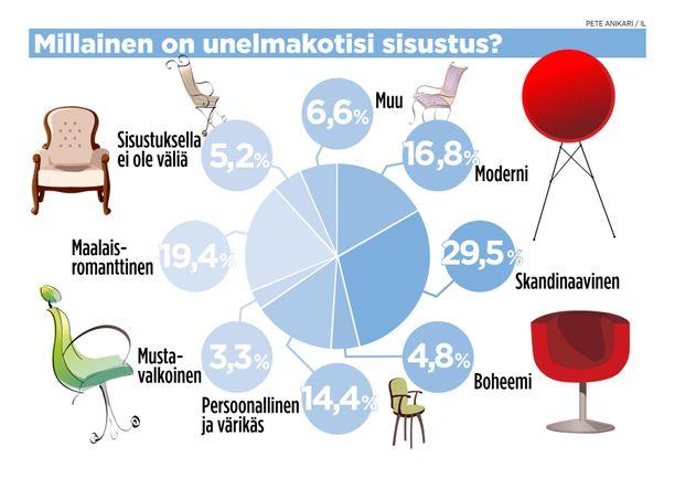 Selvityksen mukaan halutuin sisustustyyli on skandinaavinen.