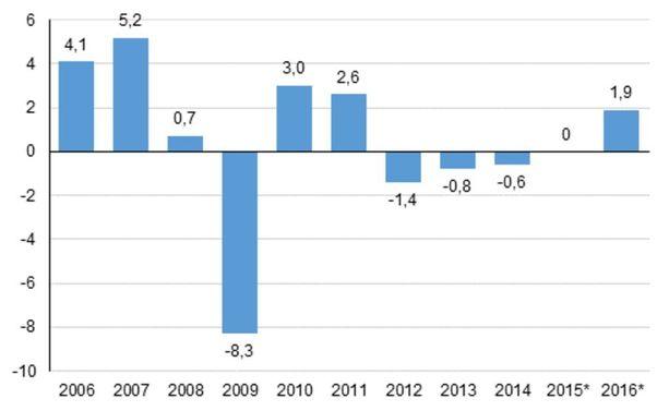 Suomen talous kasvoi tarkistettujen ennakkotietojen mukaan 1,9 prosenttia 2016. Myös vuoden 2015 bkt-luku on vielä tarkistamaton.