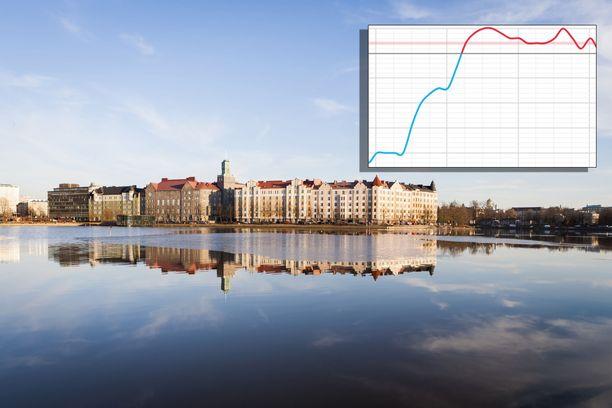 Forecan lämpötilakäyrästä näkee, kuinka jyrkästi lämpötila nousee Pellossa lähipäivinä. Tilanne on sama ympäri Suomen.
