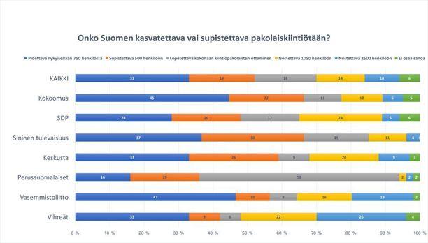 Kaikki eduskuntaryhmät sinistä tulevaisuutta ja perussuomalaisia lukuun ottamatta ovat halunneet kasvattaa pakolaiskiintiötä. Kansalaiset tyrmäävät ehdotuksen. Kuvassa on tutkimuksen vastausjakauma puolueiden kannattajien osalta.