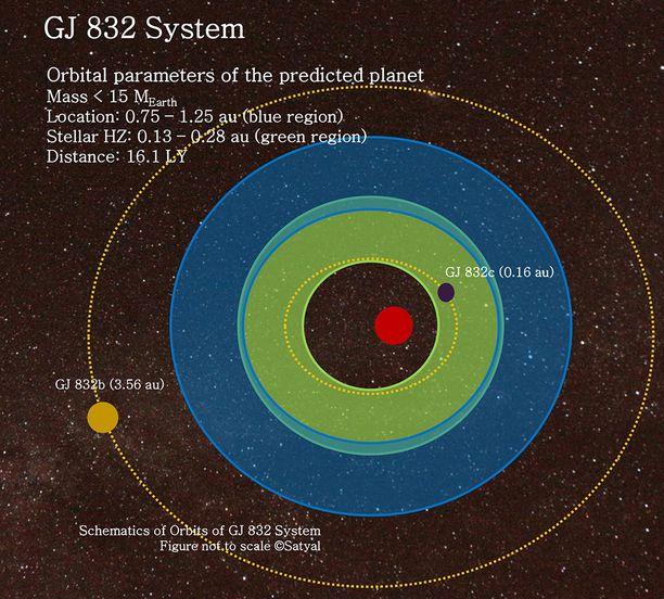 Jo aiemmin löydetyt GJ 832c ja GJ 832b eivät sijaitse elämän vyöhykkeellä (sininen alue). Uusi löytö sijaitsee.