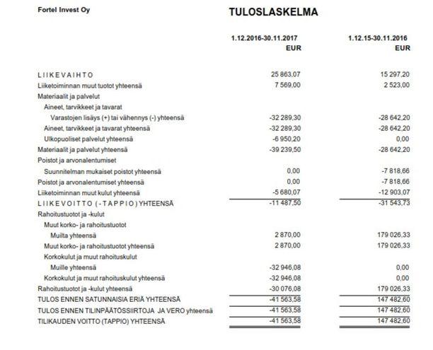Fortel Investin tuorein tilinpäätös toimitettiin kaupparekisteriin viime viikon keskiviikkona.