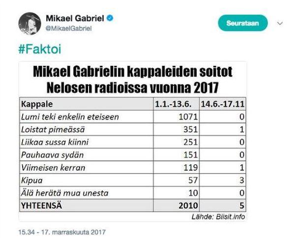 Mikael Gabrielin julkaisema Twitter-päivitys marraskuulta 2017. Muutamat boikotin jälkeiset yksittäiset soitot lienevät tilanteita, joissa kuulija on soittanut ja toivonut MG:n kappaletta, eikä juontaja ole voinut toiveesta kieltäytyä. MG poisti päivityksen vuotta myöhemmin pian sen jälkeen, kun Nelosen Kaiku-kauppa oli julkistettu.