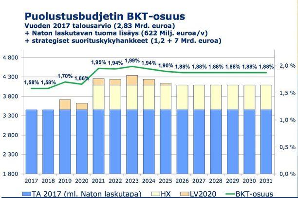 Valtiovarainministeriön havainnekuva merivoimien ja ilmavoimien hankintojen vaikutuksista Suomen puolustusbudjettiin. Palkkien sininen osa kuvaa tämänvuotista puolustusbudjettitasoa, vaaleankeltainen kuvaa hävittäjäkauppojen jaksotusta ja vaalenoranssi laivaston varusteluohjelman maksuja. Suomi kipuaa Nato:n tavoitetasolle muutaman vuoden kuluttua.