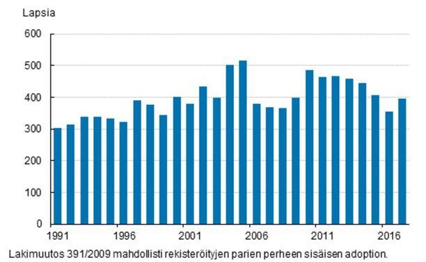 Adoptiot Suomessa vuosina 1991-2017. GRAFIIKKA: TILASTOKESKUS.