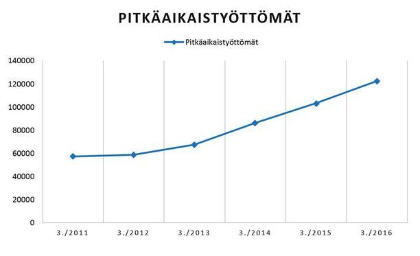 Pitkäaikaistyöttömien määrä on kasvanut viime vuosien aikana huomattavasti. Kuvaajassa luvut kunkin vuoden maaliskuulta. Lähde: TEM.