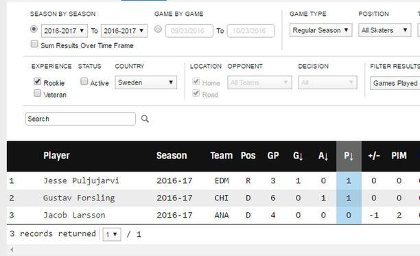 Kuvakaappaus NHL:n tilastosivulta.