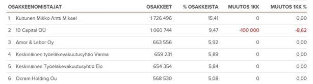 Vincit listautui pörssiin vuonna 2016 ja teki omistajistaan miljonäärejä. Jussi Haverinen omistaa Vincitistä 9,47 prosenttia ja Marko Roivainen 5,08 prosenttia.