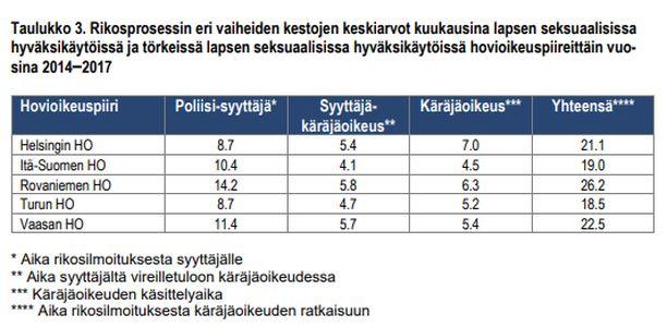 Rovaniemen hovioikeuspiiri on ainoa alue, jossa lapseen kohdistuvan seksuaalirikoksen tuomion antamisessa menee keskimäärin yli kaksi vuotta.