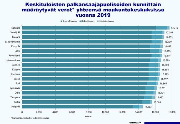 Veronmaksajain Keskusliiton laskelmassa keskituloinen palkansaajapariskunta maksaa pääkaupungissa kunnallis-, kirkollis- ja kiinteistöveroa yhteensä 14 533 euroa. Kokkolassa esimerkkipari maksaa samoja veroja 3 182 euroa enemmän kuin Helsingissä.