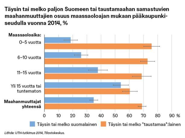 Identifikaatiokotoutuminen Suomeen on vahvempaa niillä, jotka ovat asuneet Suomessa pidempään. Myönteistä vaikutusta näyttää olevan myös suomen tai ruotsin kielen taidon paranemisella.